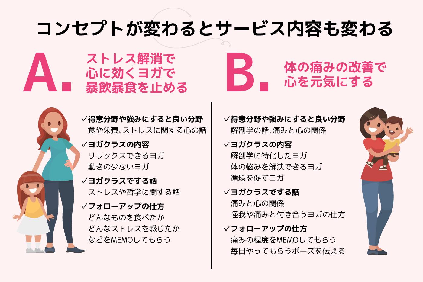 AさんとBさんとサービスの比較表