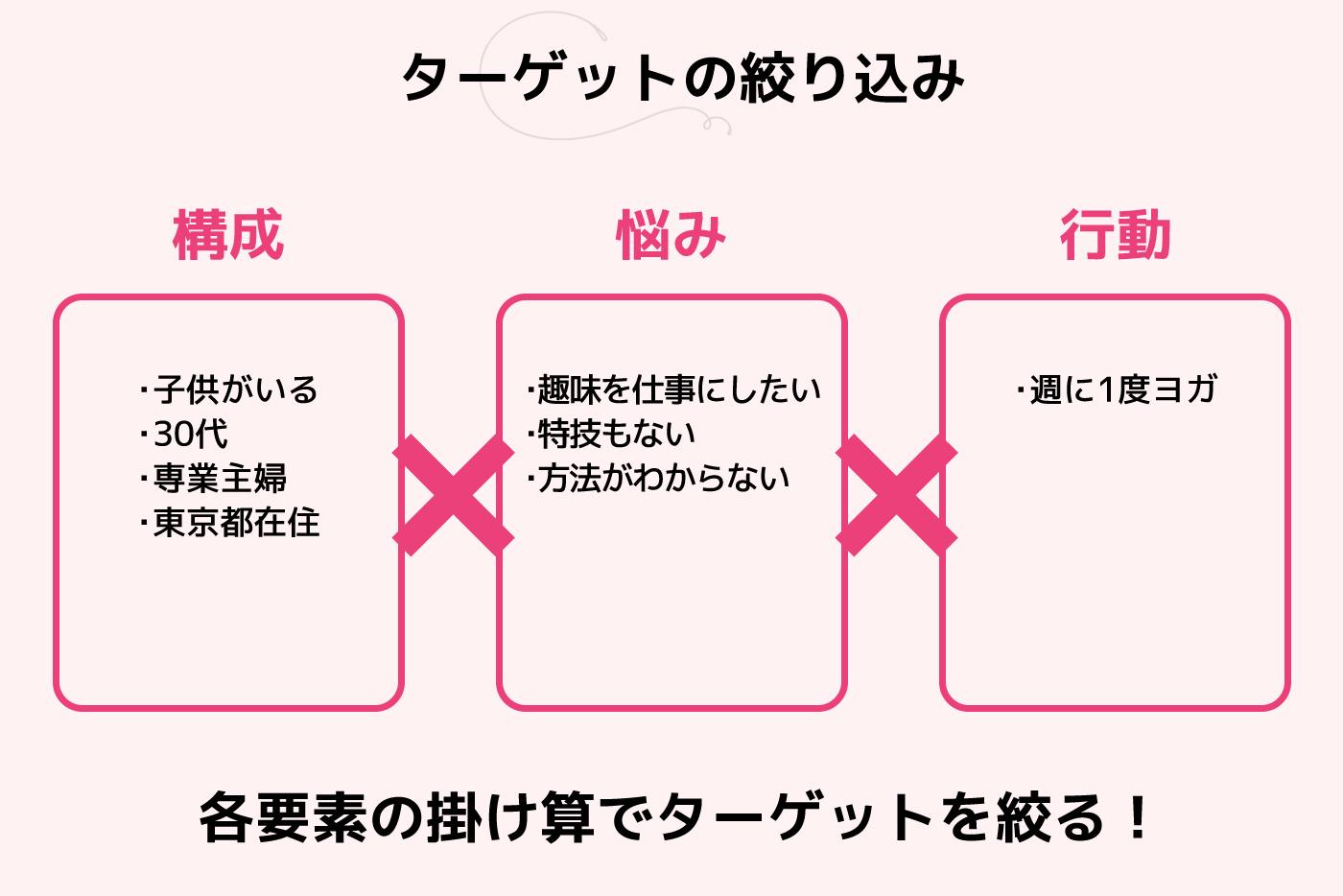 ターゲット絞り込みは「構成×悩み×行動」要素での掛け算