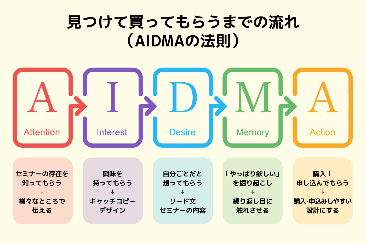 AIDMAの法則(見つけて買ってもらうまでの流れ)